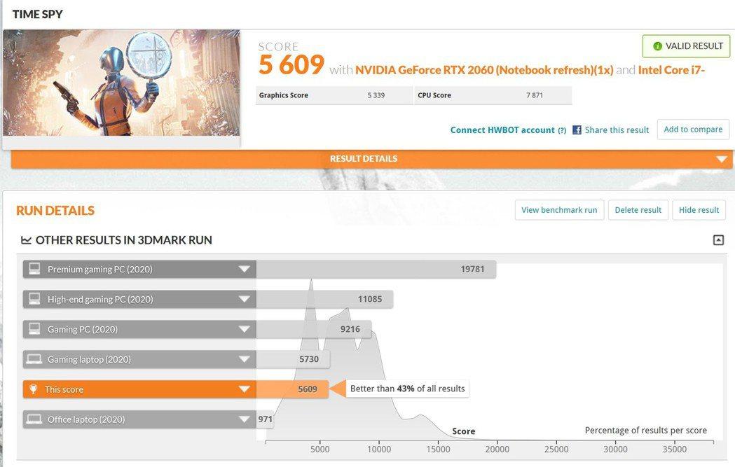 取消打開AI,3D Mark Time Spy 1.0下滑到5,609分。 彭子...