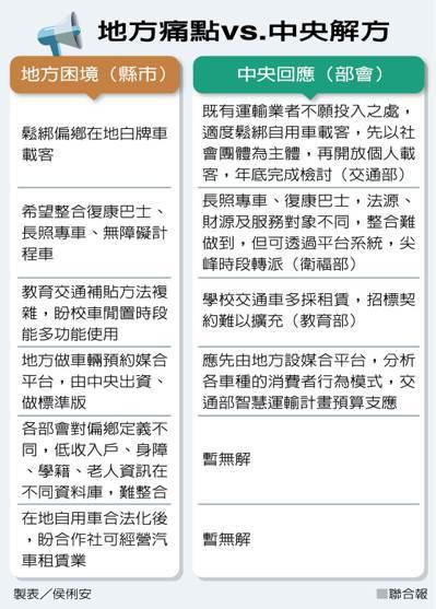 地方痛點vs.中央解方 製表/侯俐安