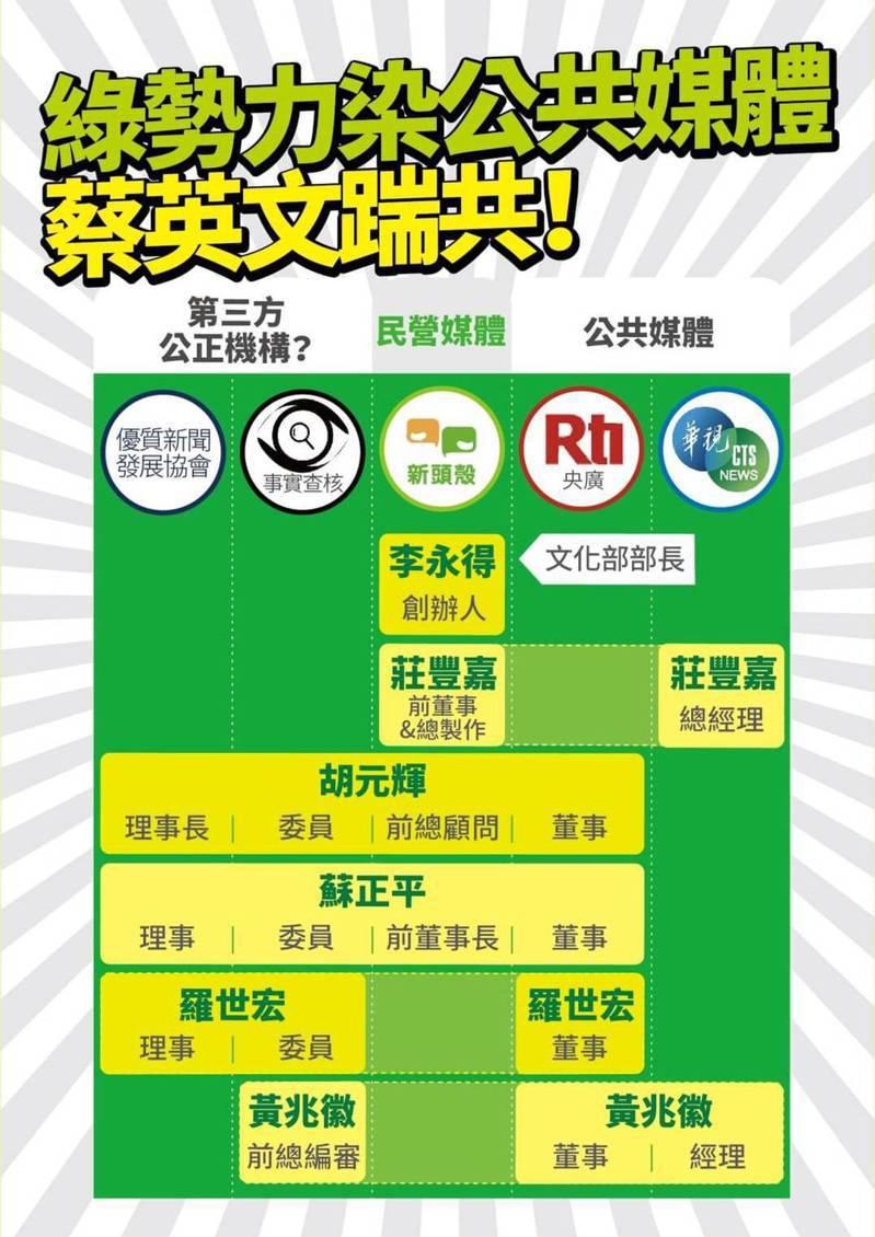 國民黨上午舉行「綠勢力染公共媒體,蔡英文踹共!」記者會。圖/國民黨提供