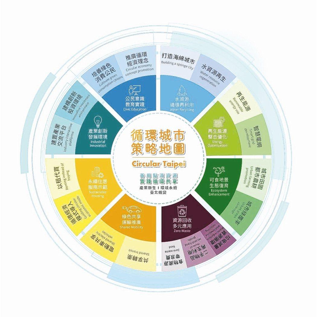 循環經濟政策架構圖。 臺北市政府產業發展局/提供