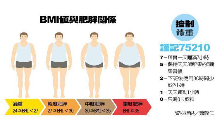 BMI值與肥胖關係 圖/123RF 製表/元氣周報