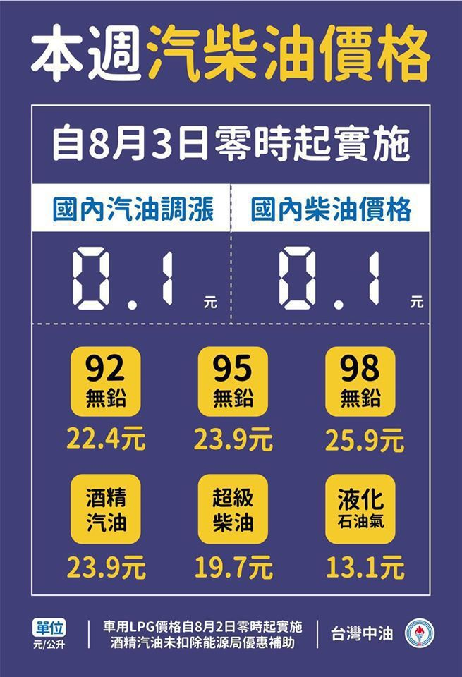 中油自明(3)日凌晨零時起汽、柴油價格每公升各調漲0.1元。 圖/台灣中油