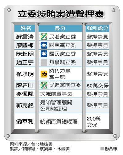 立委涉賄案遭聲押表 製表/賴佩璇、蔡翼謙、林孟潔