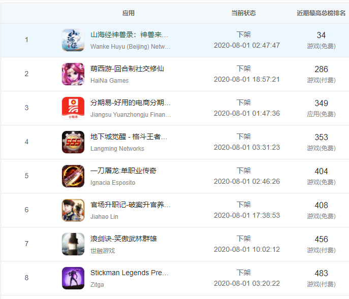 蘋果不到一天的時間從App Store中國區緊急下架了逾3萬款App。(圖/取自...