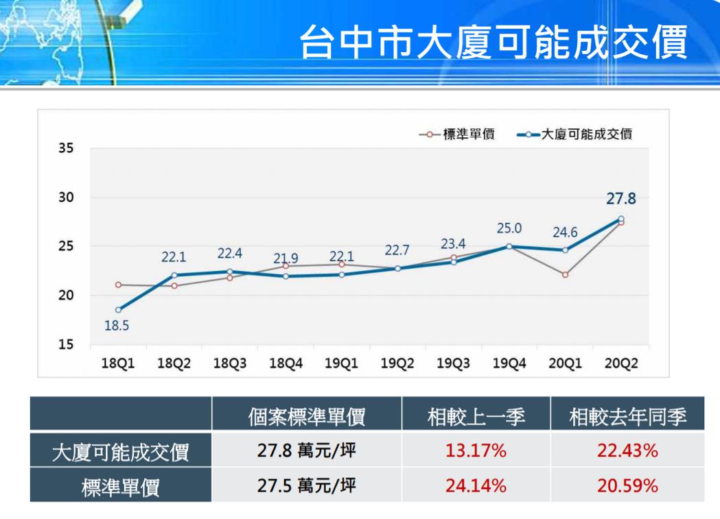資料來源/國泰房地產指數
