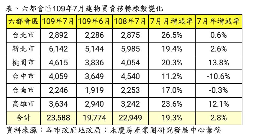 六都7月買賣移轉棟數表現。圖/永慶房產集團提供