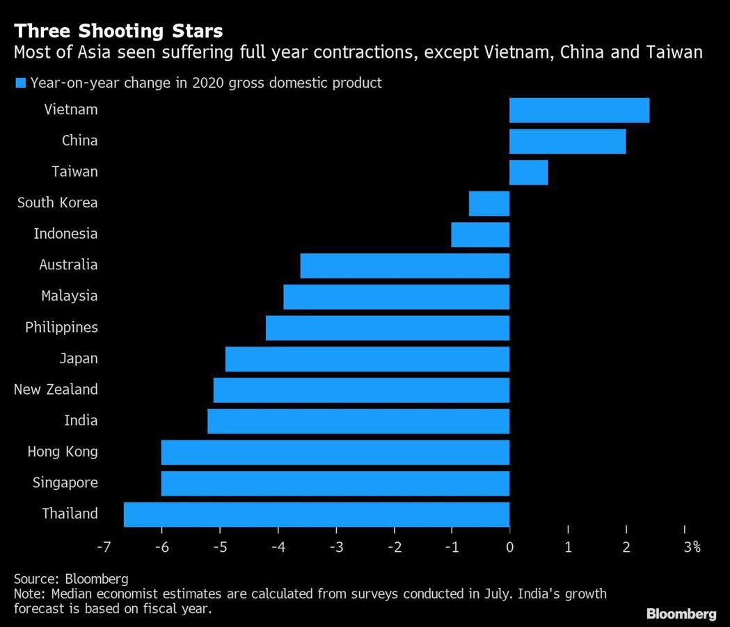 彭博調查,除越、中、台外,亞太經濟體今年GDP萎縮逾半超過4%。圖/擷自彭博