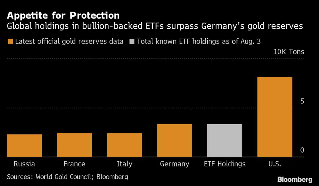 與全球央行的黃金準備部位比較,黃金ETF持有黃金部位,在3日超越德國,噸數成為全...