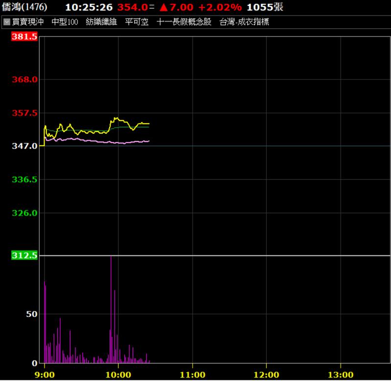 儒鴻盤中漲幅擴大。券商軟體