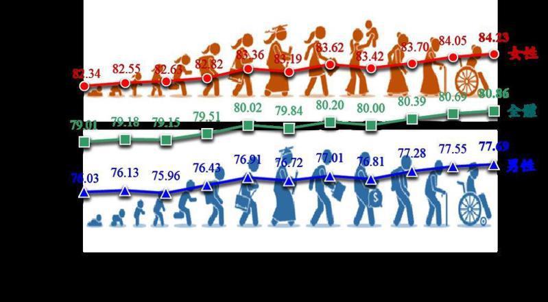 歷年國人平均壽命趨勢圖。內政部提供