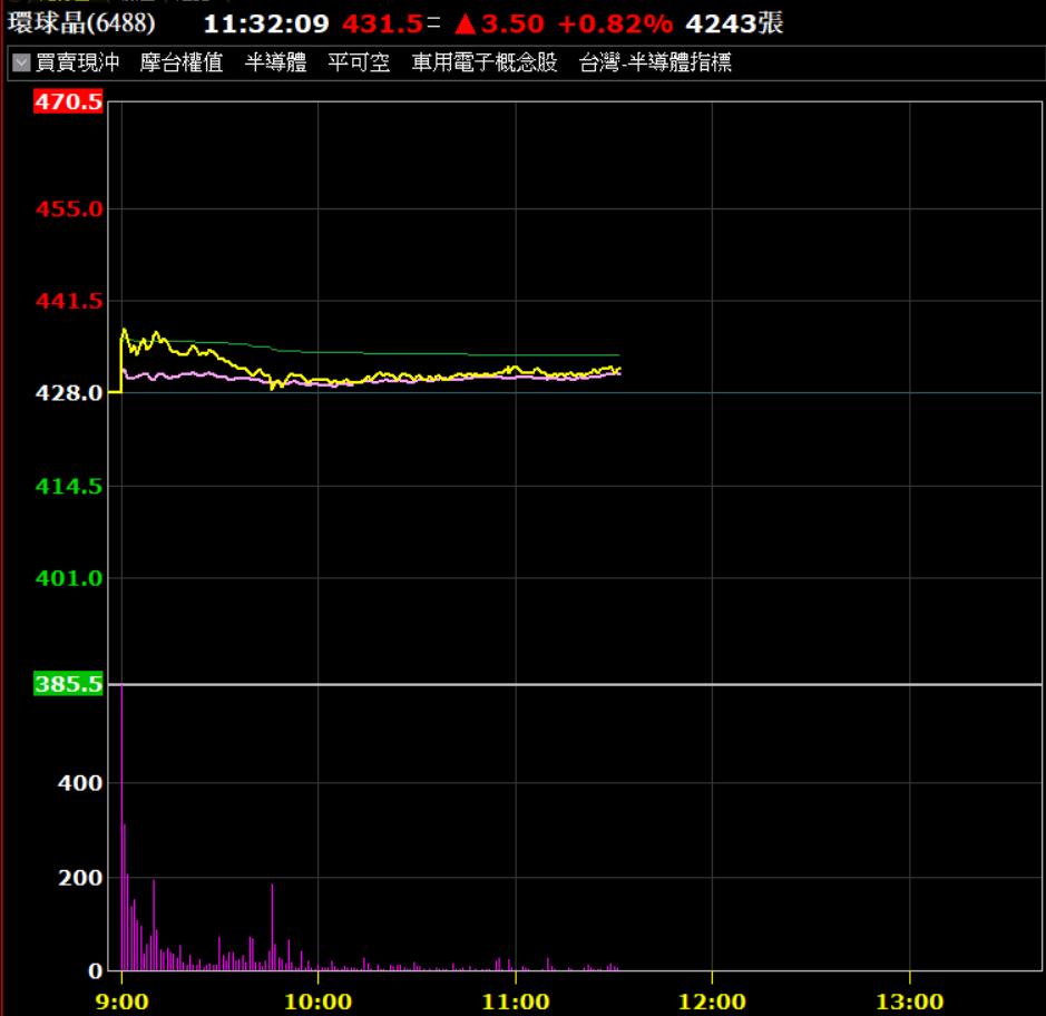 環球晶隨台股上漲。券商軟體