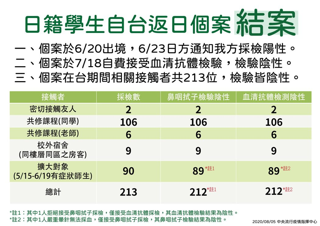 日籍女學生在台灣接觸者擴大採檢對象共213人,其抗原抗體檢測結果全部陰性。圖/指...