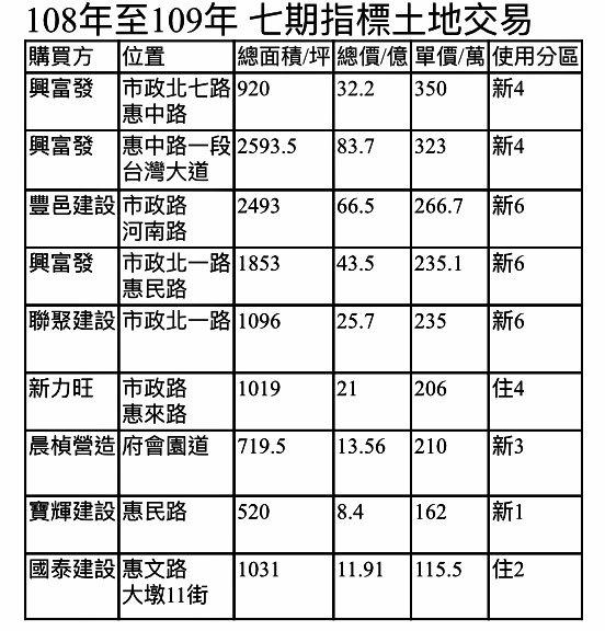 台中市七期重劃區近兩年指標土地交易概況一覽。資料來源:市調