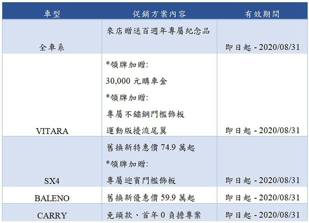 2020年8月Suzuki汽車促銷方案。 圖/Suzuki提供
