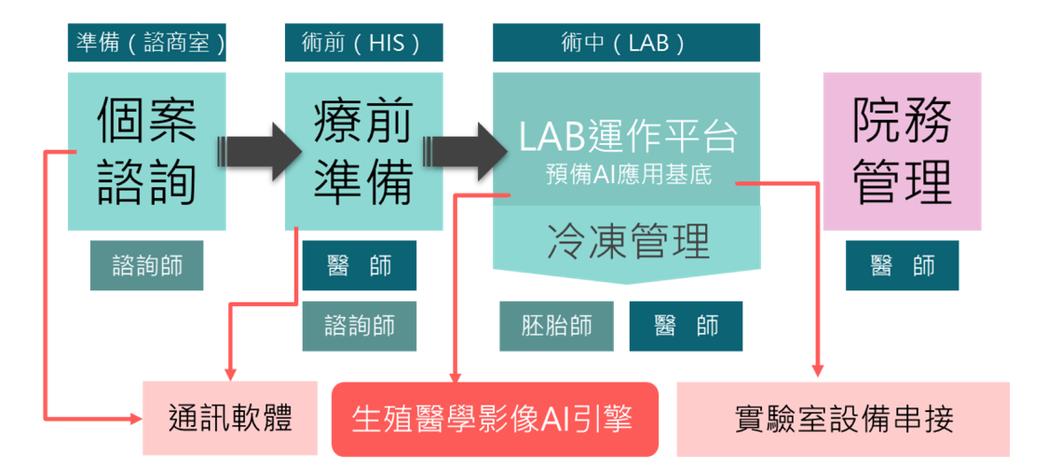 AI生殖醫學診所管理系統。 業者/提供