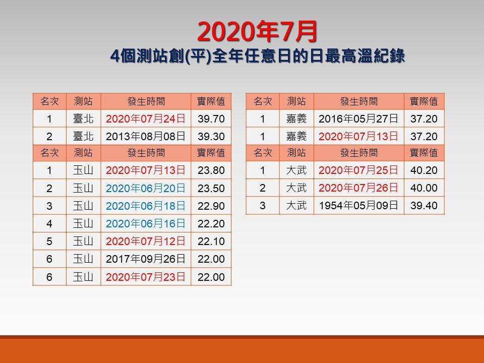 7月4個測站創(平)全年任意日的日最高溫紀錄。圖/取自「報氣候 - 中央氣象局」