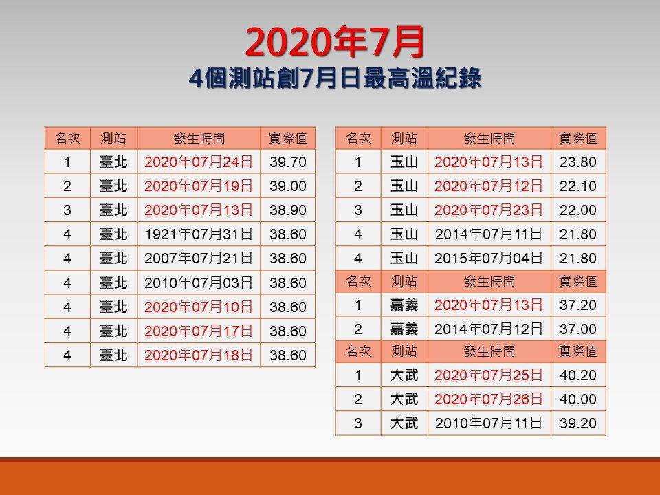 7月4個測站創7月日最高溫紀錄。圖/取自「報氣候 - 中央氣象局」