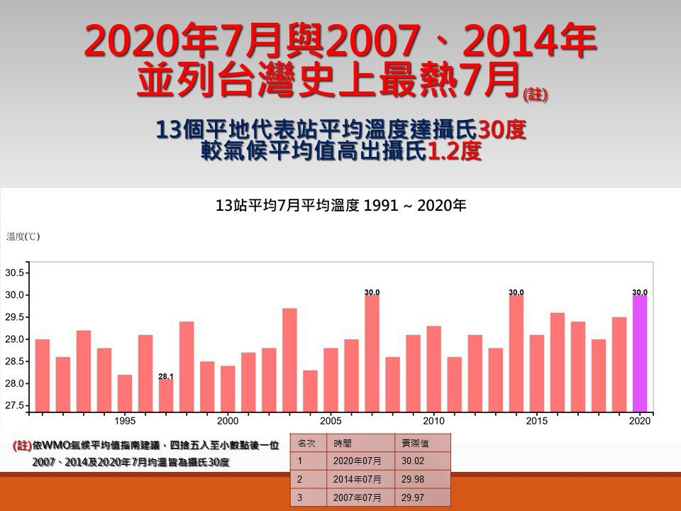 今年7月與2007、2014年並列台灣史上最熱7月。圖/取自「報氣候 - 中央氣...