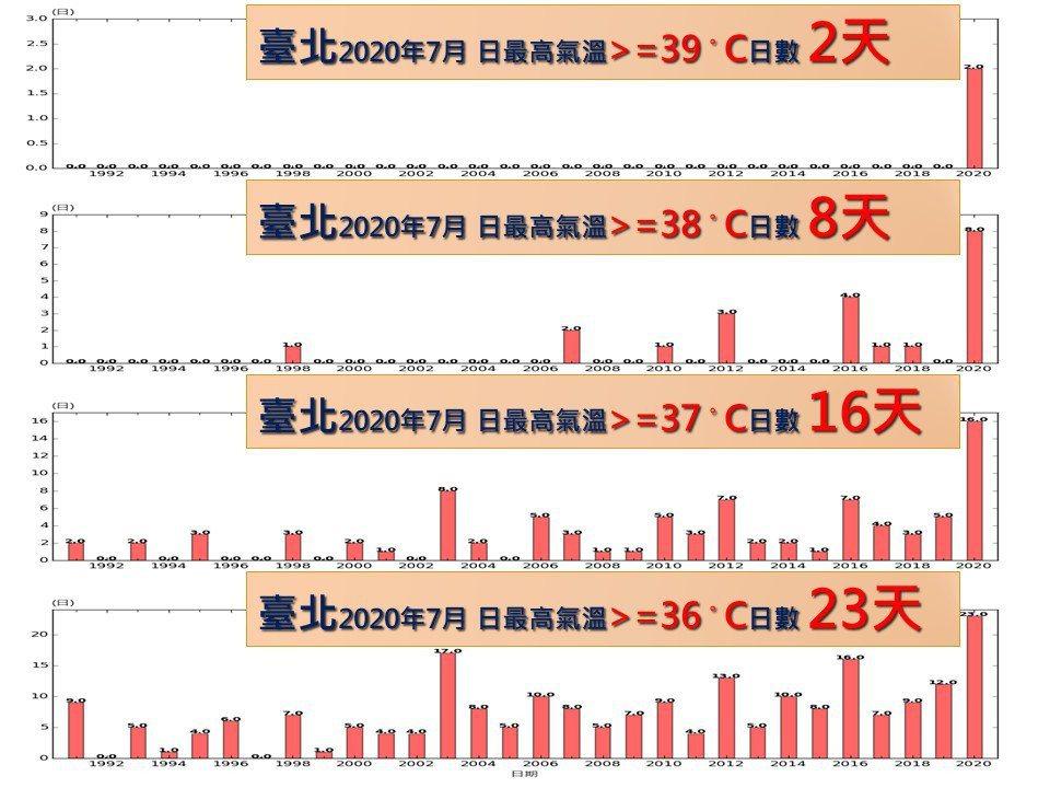 台北7月的高溫日數亦是有史以來最多,幾乎天天都高於35度(29天),甚至還有2天...