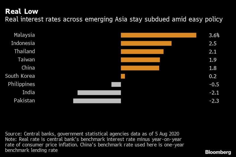 亞洲地區主要國家實質利率(擷自彭博資訊)。