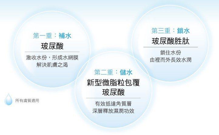 夏日炎炎,肌膚保濕需掌握:補水、鎖水、儲水三原則。 圖/台塑生醫 提供