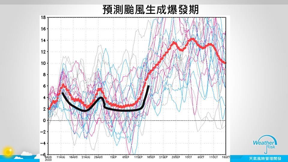 預測颱風生成爆發期。圖/取自賈新興臉書