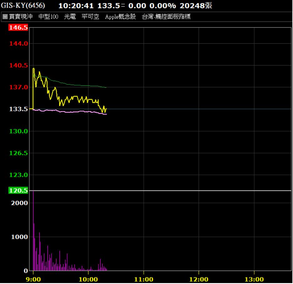 GIS-KY今開高走低。券商軟體