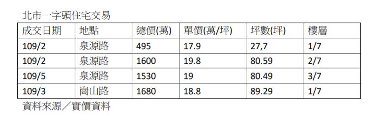 資料來源/實價資料