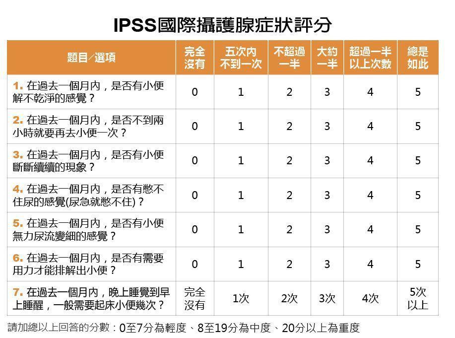 IPSS國際攝護腺症狀評分 製表/元氣周報