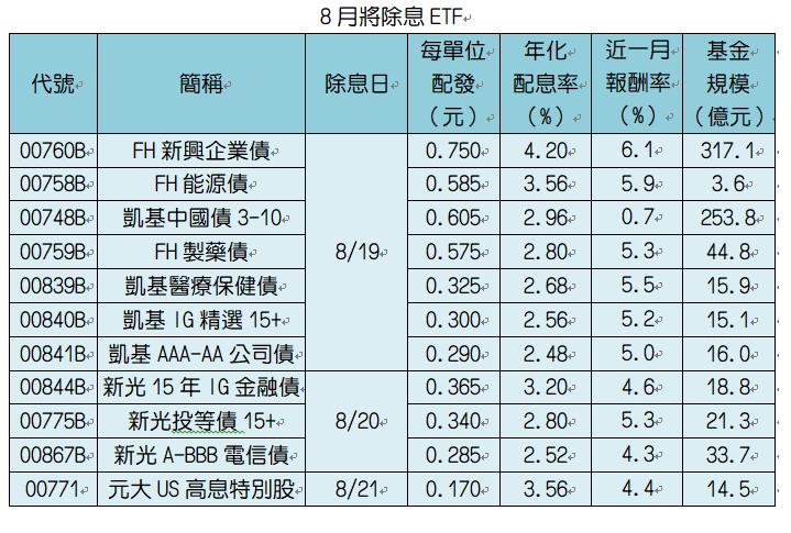 註:季配息ETF之配息率為淨值除配息再乘四,半年配乘二,月配息乘以12。資料來源:CMoney