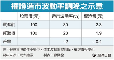 投資權證不要被吃豆腐 隱波率降不降大有關係