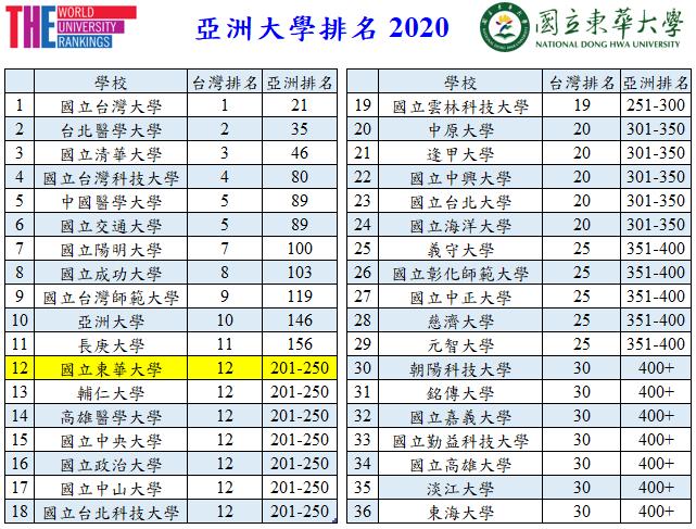 2020 THE亞洲大學排名東華大學在臺灣排名列第12名。 東華大學/提供。