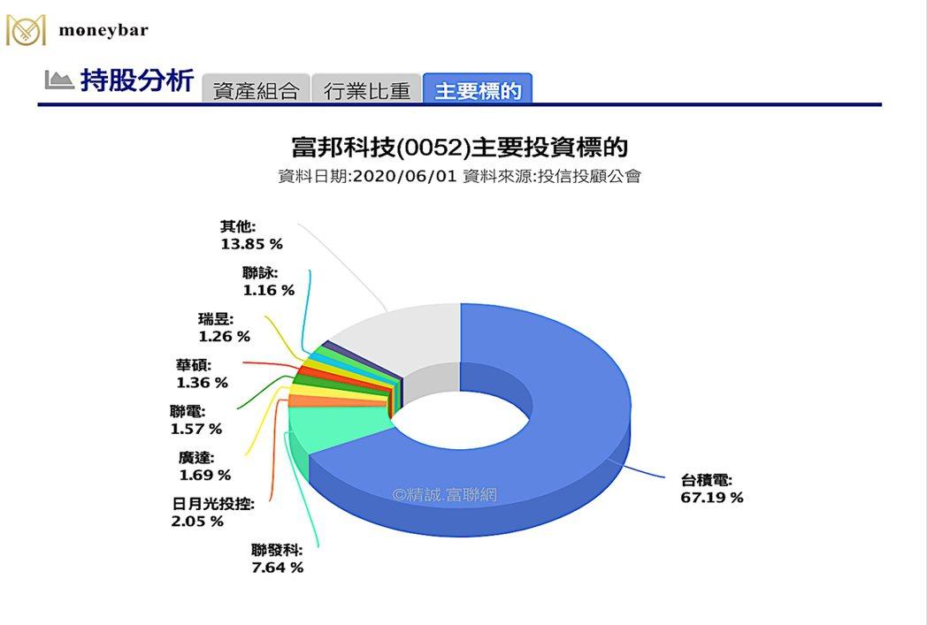 資料來源:富聯網網站