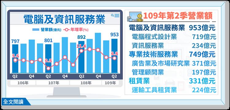 資安、疫情帶動需求,第2季電腦及資訊服務業營業額年增6.8%。圖/經濟部提供