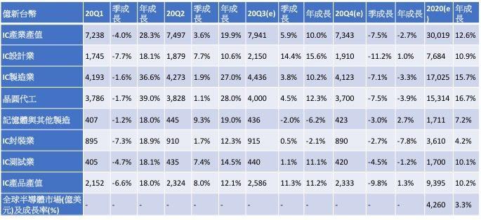 2020年台灣IC產業產值統計與預估。 資料來源:TSIA;工研院產科國際所(2...