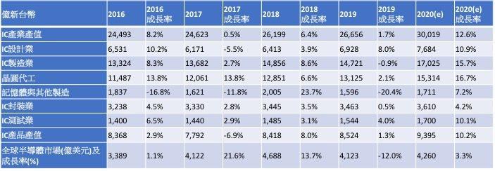 2016~2020年台灣IC產業產值統計與預估。 資料來源:TSIA;工研院...