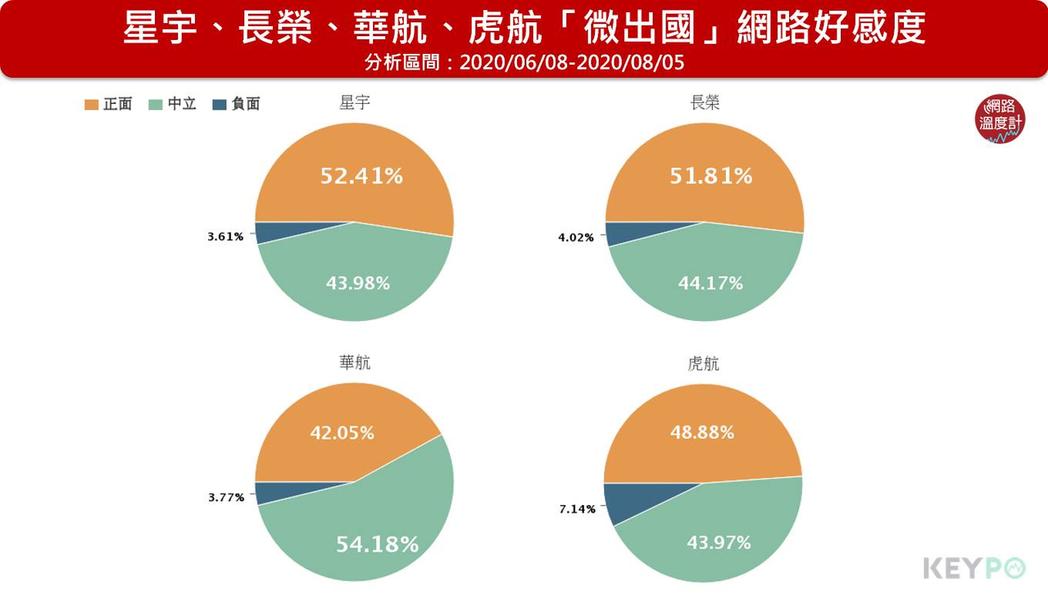 星宇航空網路好感度最高,華航最低,虎航因為網友對廉航的負面觀感導致負評最高。