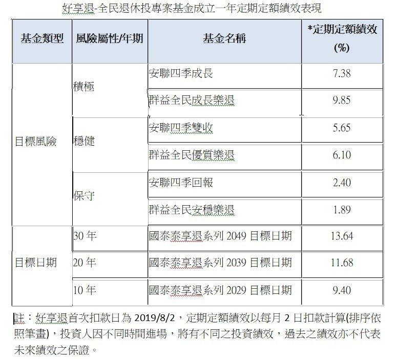 好享退-全民退休投專案基金成立一年定期定額績效表現。記者/廖賢龍整理