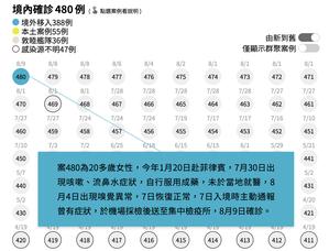 《新冠肺炎 全球疫情即時追蹤》以互動圖表分析,每一名台灣境內確診者的感染史、接觸...
