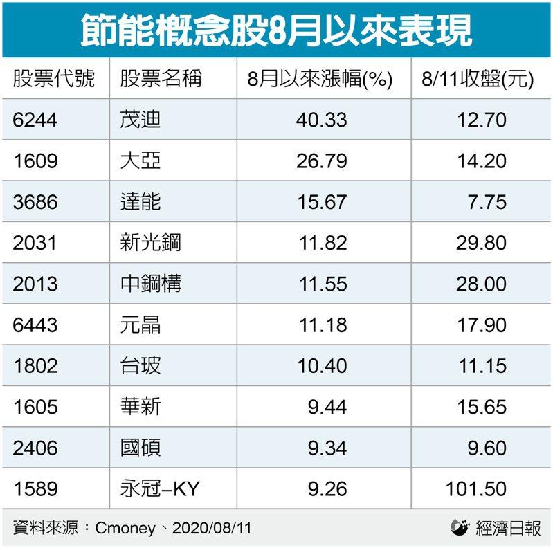 節能概念股8月以來表現。記者楊伶雯/製表