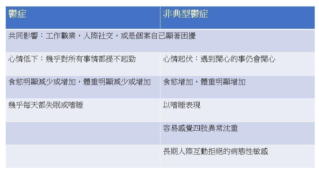台南市立安南醫院憂鬱症中心醫師陳威任指出,憂鬱症與非典型鬱症呈現的症狀不同。圖/...