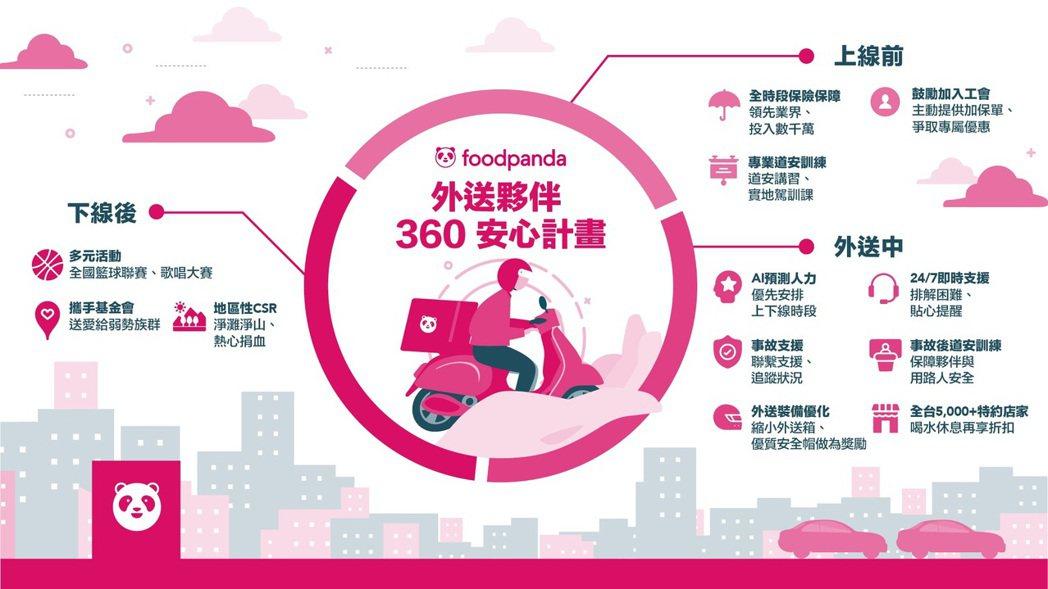 foodpanda 「外送夥伴 360 安心計畫」涵蓋外送夥伴從上線前、外送中、...