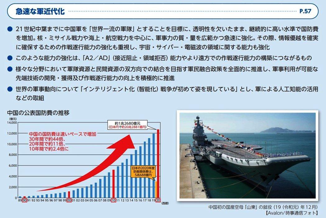 令和2年版(2020)的《防衛白書》已在7月21日公開,內容對於中國威脅有相當多...