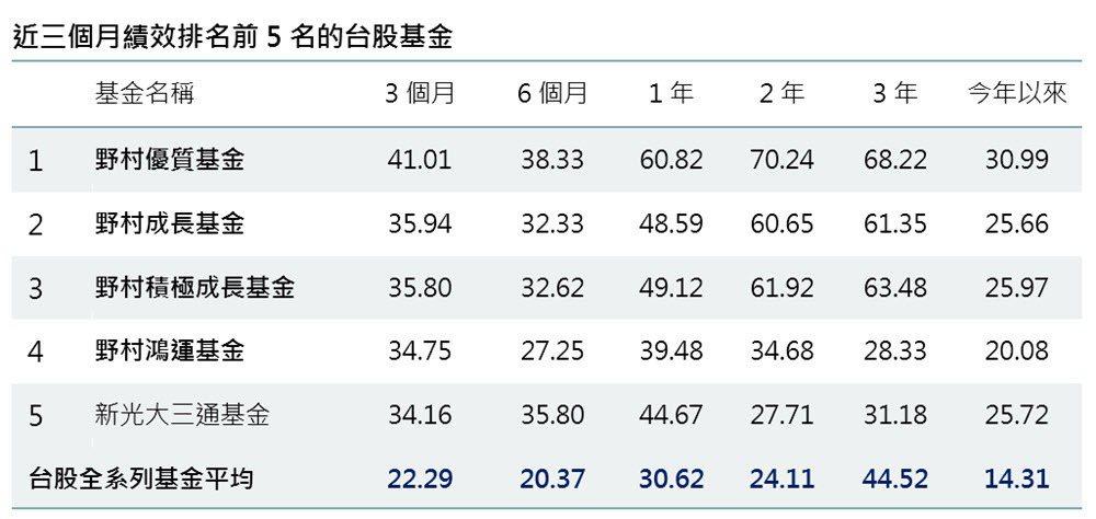 資料日期:2020/07/31。採用Lipper SITCA分類中,國內股票型-...