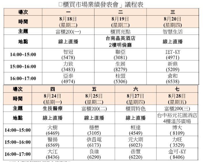 櫃買市場業績發表會議程表。記者廖賢龍/整理