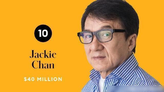 「2020年全球收入最高男演員10強榜單」,大陸演員成龍以4,000萬美元的收入...