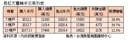 內湖豪宅「長虹天璽」今年兩筆交易轉售大賺千萬元。圖/台灣房屋提供