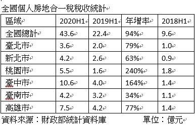 根據財政部統計資料庫的資料顯示,今年上半年六都納稅金額最高的是台中市、高雄市;稅...
