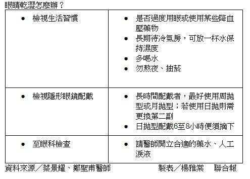 表/眼睛乾澀怎麼辦?資料來源/蔡景耀、鄭聖甫醫師製表/楊雅棠 ...