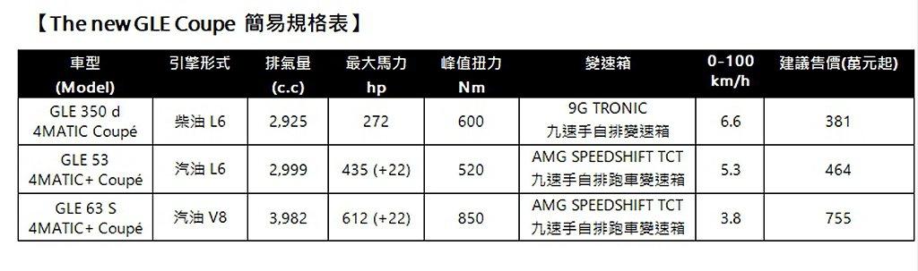 新世代賓士GLE Coupe售價簡易規格、售價一覽。 圖/Mercedes-Be...